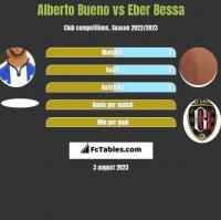 Alberto Bueno vs Eber Bessa h2h player stats