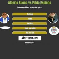 Alberto Bueno vs Fabio Espinho h2h player stats
