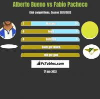 Alberto Bueno vs Fabio Pacheco h2h player stats