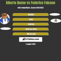 Alberto Bueno vs Federico Falcone h2h player stats