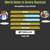 Alberto Bueno vs Gevorg Ghazaryan h2h player stats