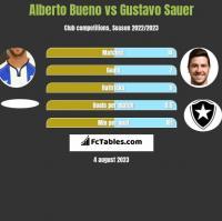 Alberto Bueno vs Gustavo Sauer h2h player stats