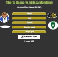 Alberto Bueno vs Idrissa Mandiang h2h player stats