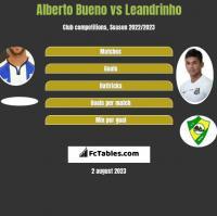 Alberto Bueno vs Leandrinho h2h player stats