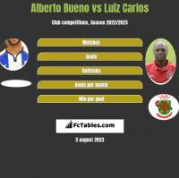 Alberto Bueno vs Luiz Carlos h2h player stats