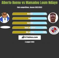 Alberto Bueno vs Mamadou Loum Ndiaye h2h player stats