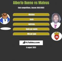 Alberto Bueno vs Mateus h2h player stats