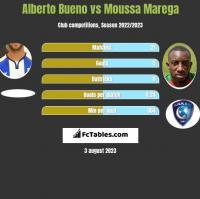 Alberto Bueno vs Moussa Marega h2h player stats