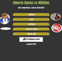 Alberto Bueno vs Niltinho h2h player stats