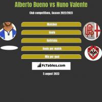 Alberto Bueno vs Nuno Valente h2h player stats
