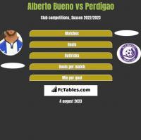 Alberto Bueno vs Perdigao h2h player stats