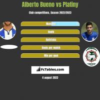 Alberto Bueno vs Platiny h2h player stats