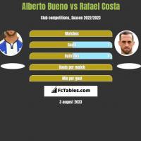 Alberto Bueno vs Rafael Costa h2h player stats