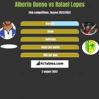 Alberto Bueno vs Rafael Lopes h2h player stats