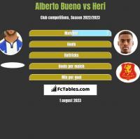 Alberto Bueno vs Heri h2h player stats