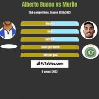 Alberto Bueno vs Murilo h2h player stats