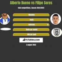 Alberto Bueno vs Filipe Sores h2h player stats