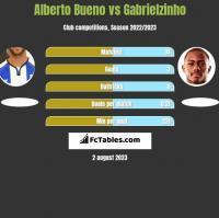 Alberto Bueno vs Gabrielzinho h2h player stats
