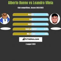 Alberto Bueno vs Leandro Vilela h2h player stats