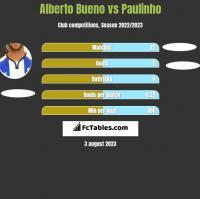 Alberto Bueno vs Paulinho h2h player stats