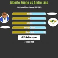 Alberto Bueno vs Andre Luis h2h player stats