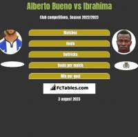 Alberto Bueno vs Ibrahima h2h player stats
