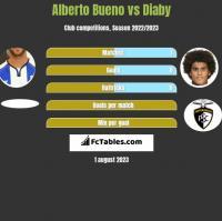 Alberto Bueno vs Diaby h2h player stats