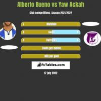 Alberto Bueno vs Yaw Ackah h2h player stats