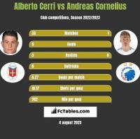 Alberto Cerri vs Andreas Cornelius h2h player stats
