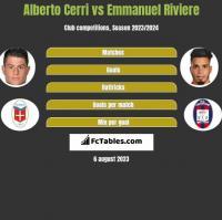 Alberto Cerri vs Emmanuel Riviere h2h player stats