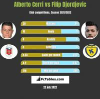 Alberto Cerri vs Filip Djordjevic h2h player stats