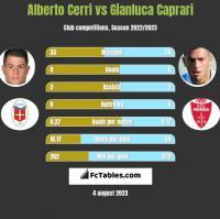 Alberto Cerri vs Gianluca Caprari h2h player stats