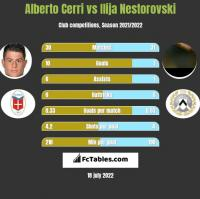 Alberto Cerri vs Ilija Nestorovski h2h player stats