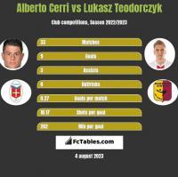 Alberto Cerri vs Łukasz Teodorczyk h2h player stats