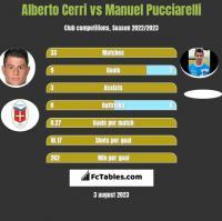 Alberto Cerri vs Manuel Pucciarelli h2h player stats