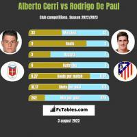 Alberto Cerri vs Rodrigo De Paul h2h player stats