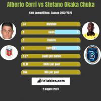 Alberto Cerri vs Stefano Okaka Chuka h2h player stats