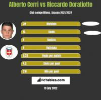 Alberto Cerri vs Riccardo Doratiotto h2h player stats
