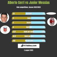 Alberto Cerri vs Junior Messias h2h player stats