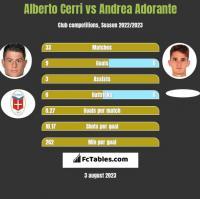 Alberto Cerri vs Andrea Adorante h2h player stats