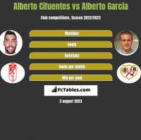 Alberto Cifuentes vs Alberto Garcia h2h player stats