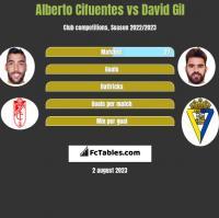 Alberto Cifuentes vs David Gil h2h player stats