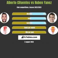 Alberto Cifuentes vs Ruben Yanez h2h player stats