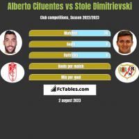 Alberto Cifuentes vs Stole Dimitrievski h2h player stats