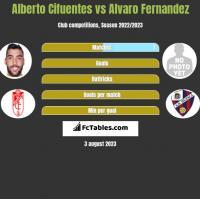 Alberto Cifuentes vs Alvaro Fernandez h2h player stats