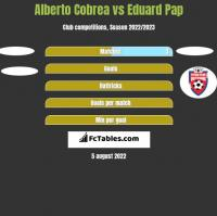 Alberto Cobrea vs Eduard Pap h2h player stats