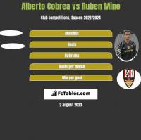 Alberto Cobrea vs Ruben Mino h2h player stats