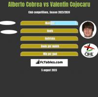 Alberto Cobrea vs Valentin Cojocaru h2h player stats