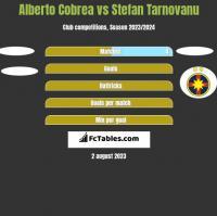 Alberto Cobrea vs Stefan Tarnovanu h2h player stats