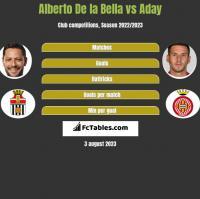 Alberto De la Bella vs Aday h2h player stats